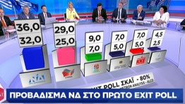 Exit poll: Προβάδισμα από 3 έως 11 μονάδες της ΝΔ έναντι του ΣΥΡΙΖΑ